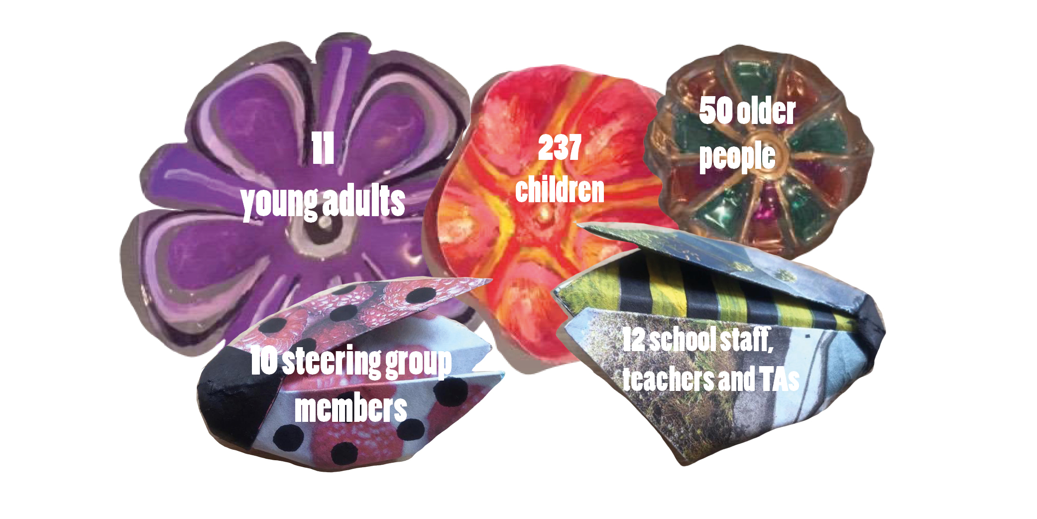 Graphic showing Quality Street numbers: 237 children 50 older people 11 young adults 12 school staff, teachers and TAs 10 steering group members